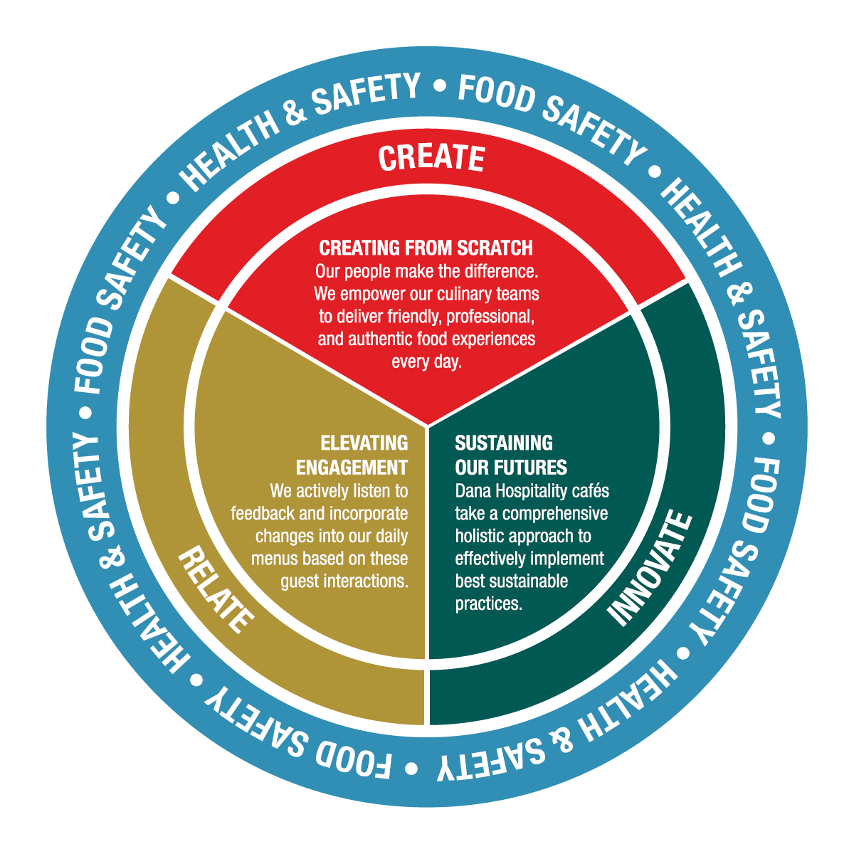 Food Safety. Health & Safety Diagram.